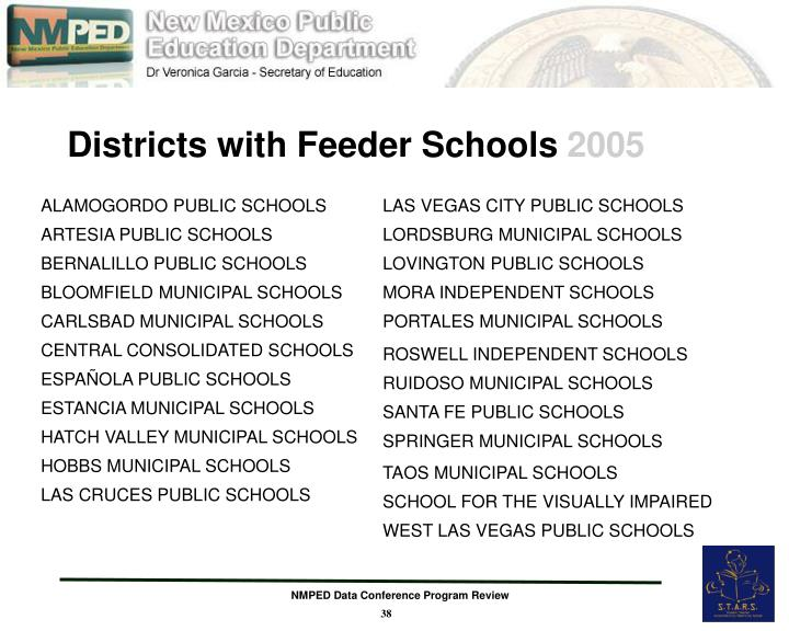 Districts with Feeder Schools