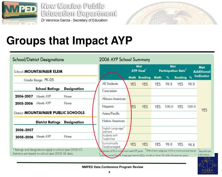 Groups that Impact AYP