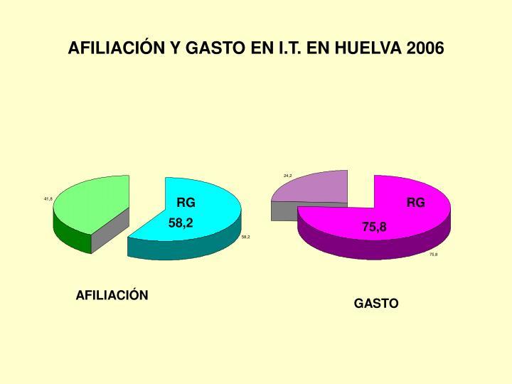 AFILIACIÓN Y GASTO EN I.T. EN HUELVA 2006
