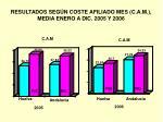 resultados seg n coste afiliado mes c a m media enero a dic 2005 y 2006
