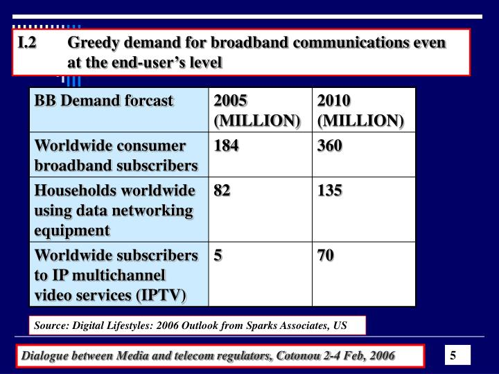 I.2 	Greedy demand for broadband communications even 	at the end-user's level
