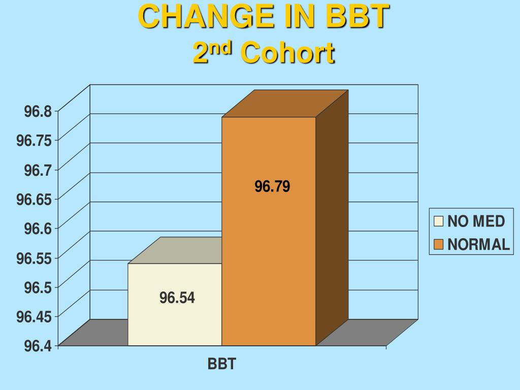 CHANGE IN BBT