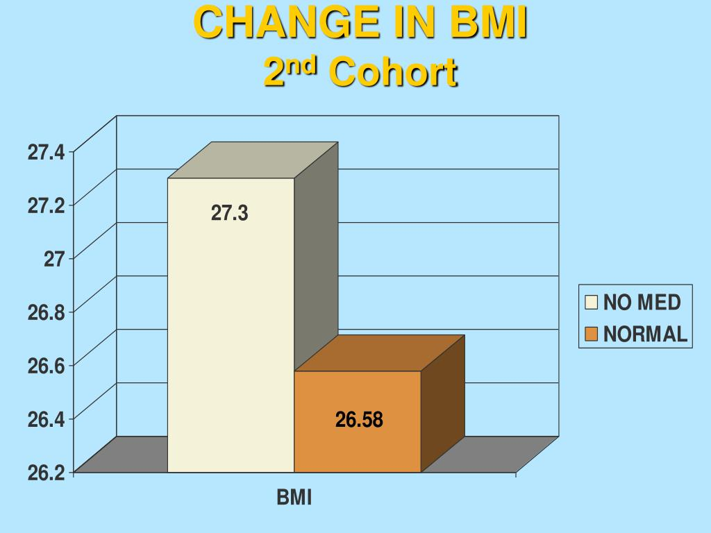 CHANGE IN BMI