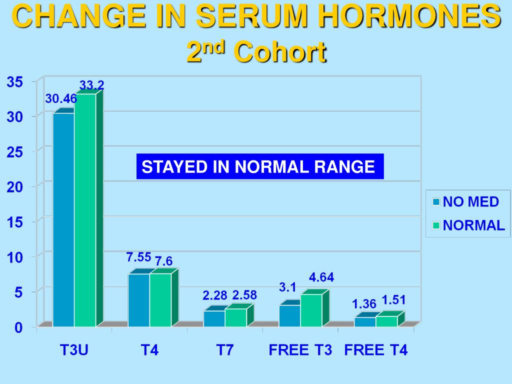 CHANGE IN SERUM HORMONES