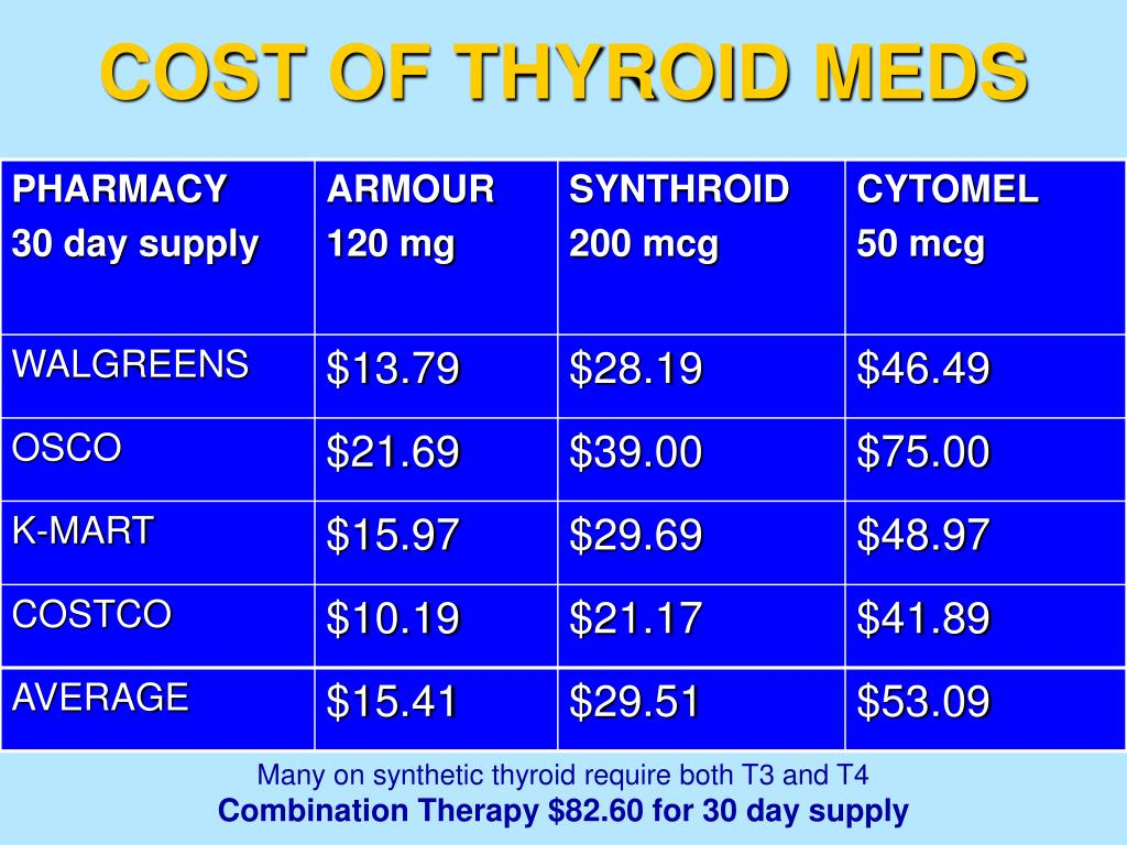 COST OF THYROID MEDS