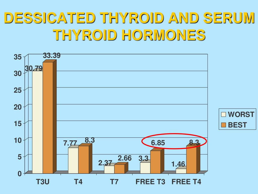 DESSICATED THYROID AND SERUM THYROID HORMONES