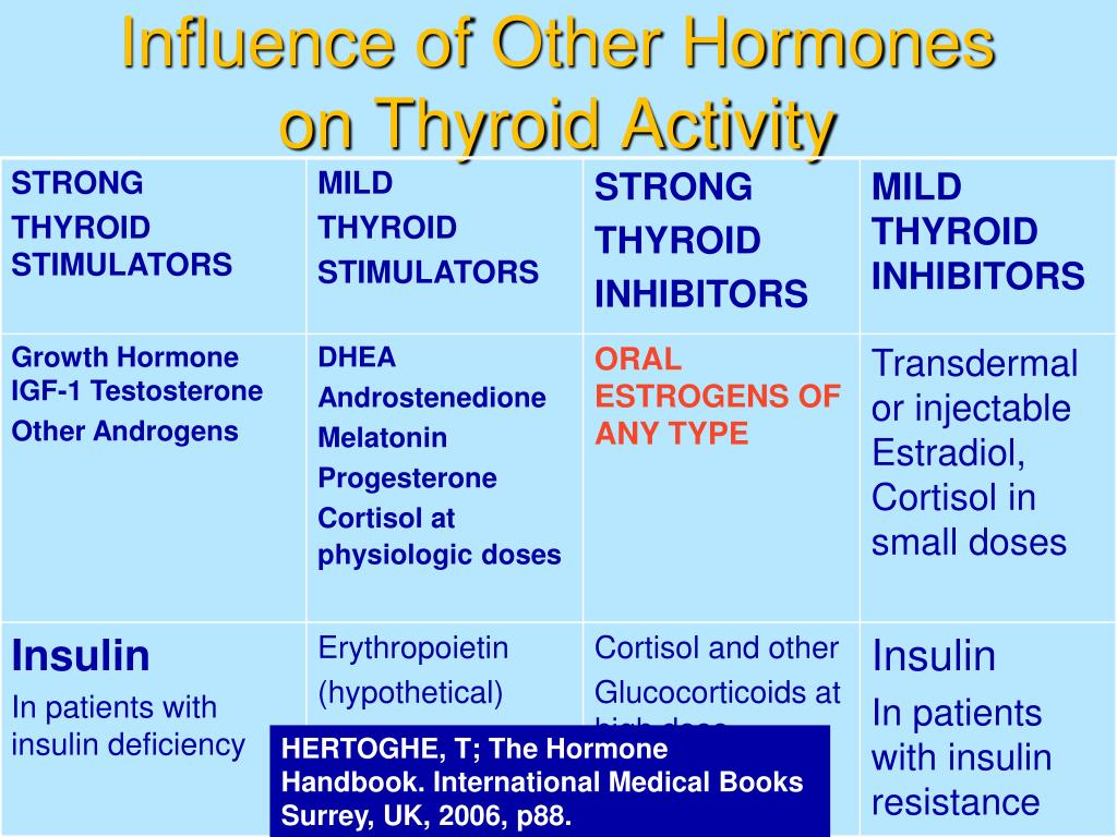 Influence of Other Hormones