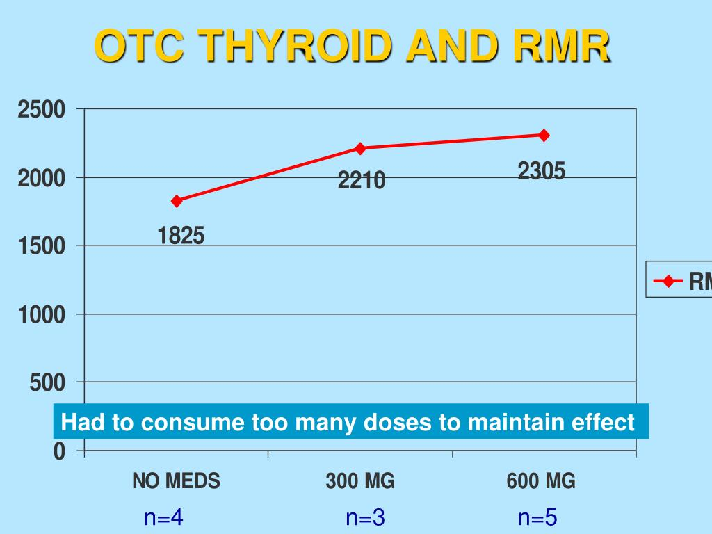 OTC THYROID AND RMR