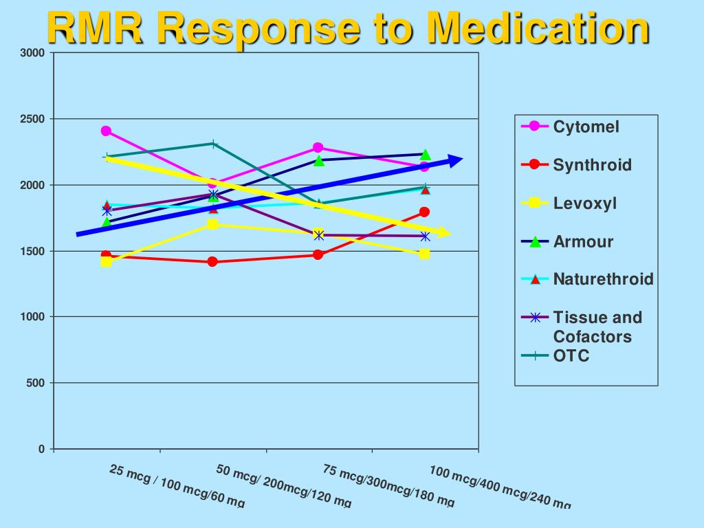 RMR Response to Medication