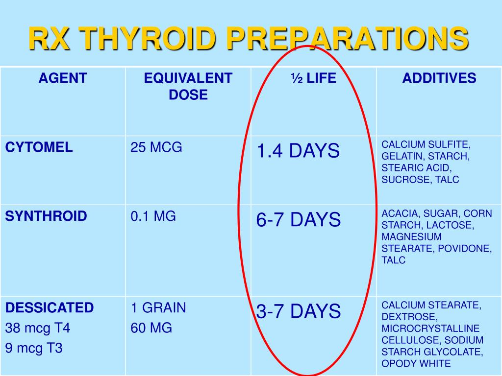 RX THYROID PREPARATIONS