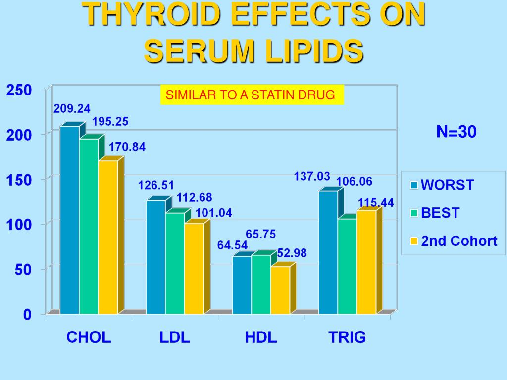 THYROID EFFECTS ON