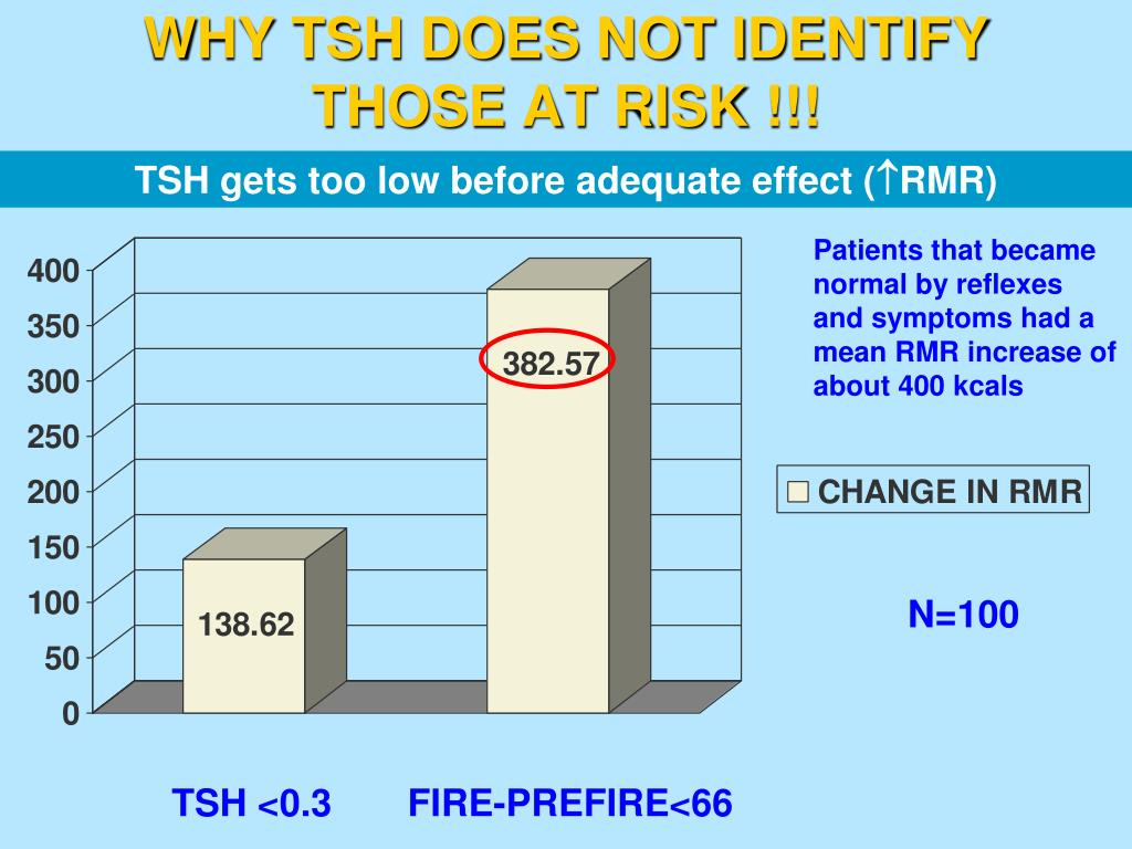 WHY TSH DOES NOT IDENTIFY