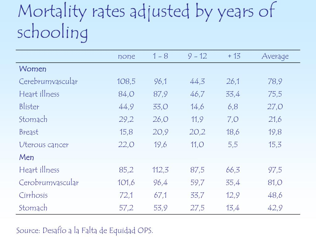 Mortality rates adjusted by years of schooling