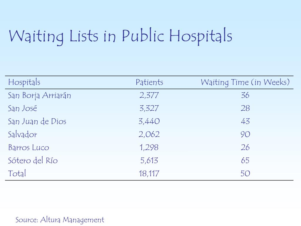 Waiting Lists in Public Hospitals