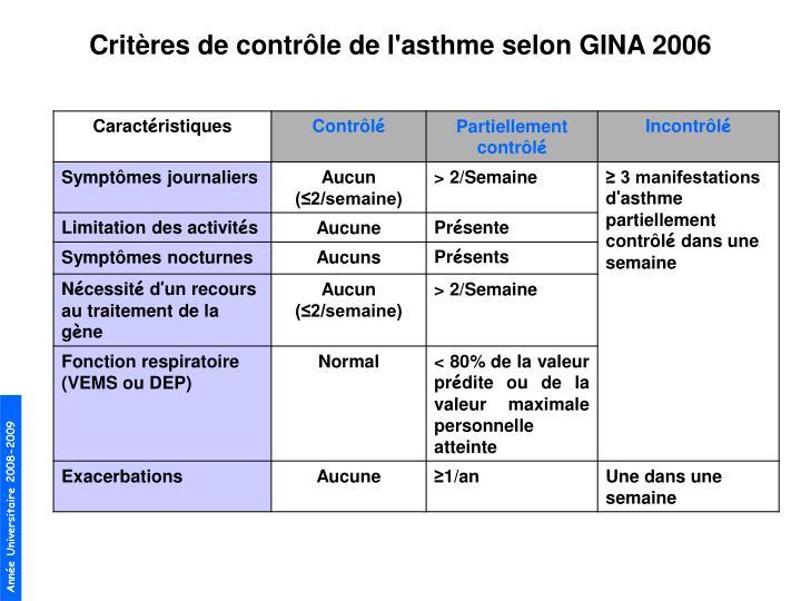 Critres de contrle de l'asthme selon GINA 2006