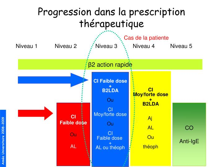 Progression dans la prescription thrapeutique
