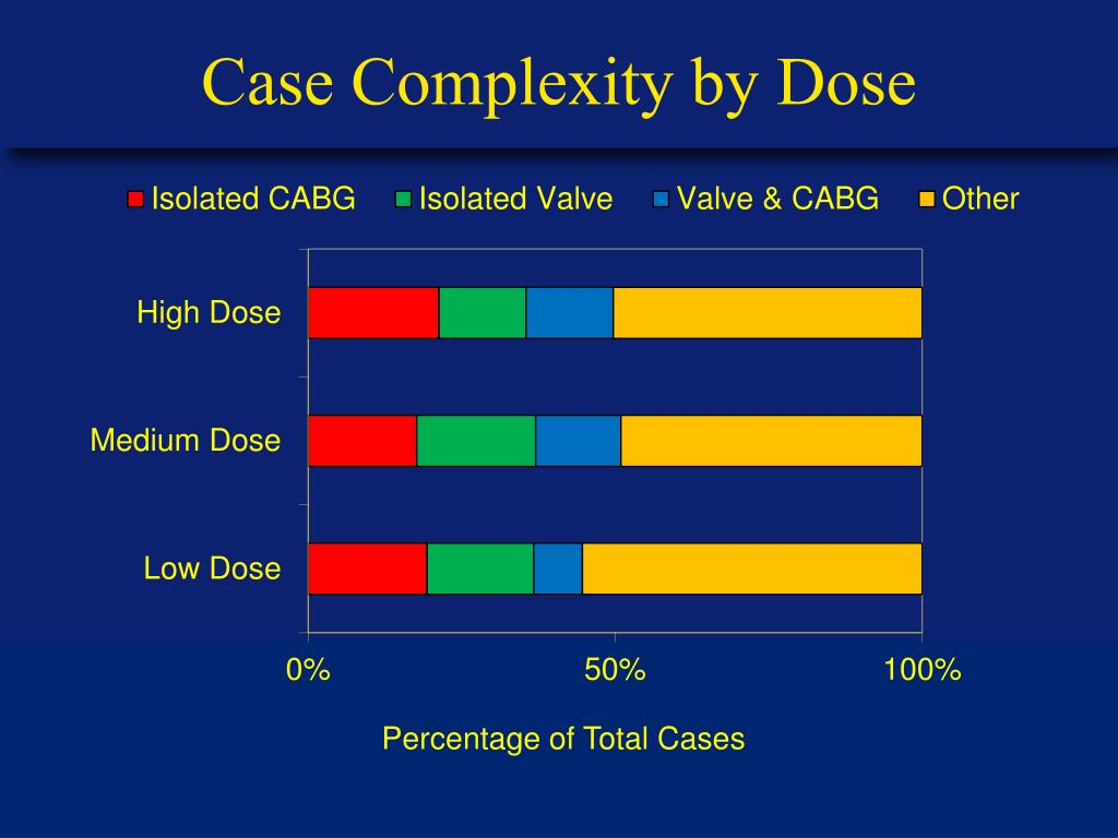 Case Complexity by Dose
