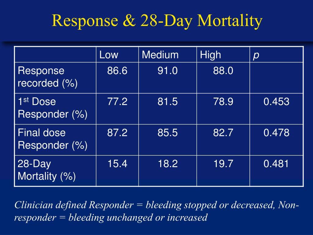 Response & 28-Day Mortality