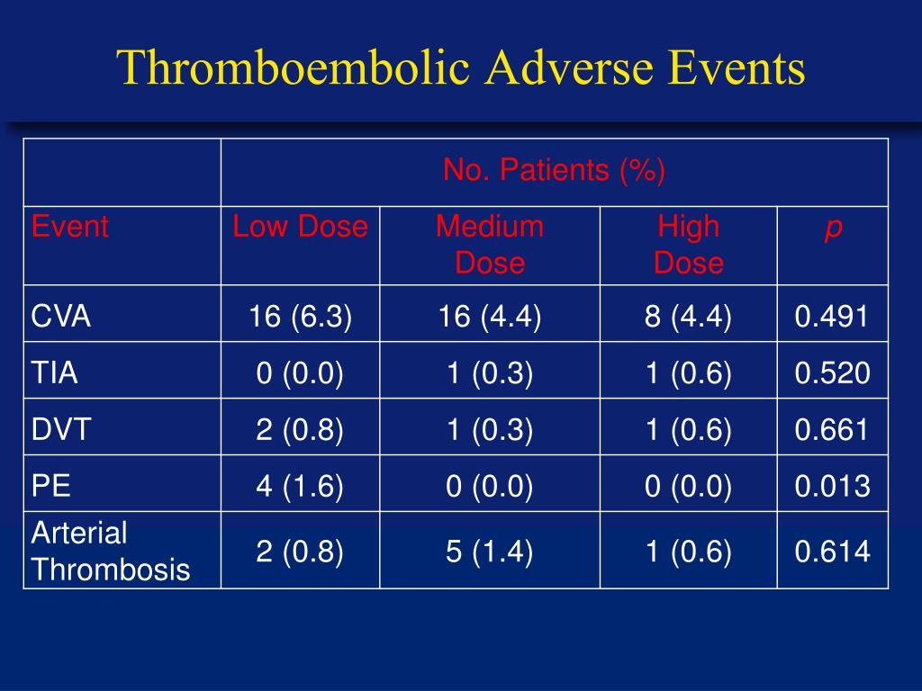 Thromboembolic Adverse Events