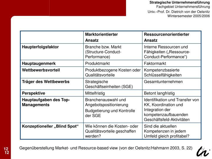 Gegenüberstellung Market- und Resource-based view (von der Oelsnitz/Hahmann 2003, S. 22)