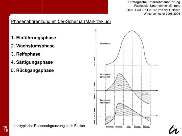 Phasenabgrenzung im 5er-Schema (Marktzyklus)