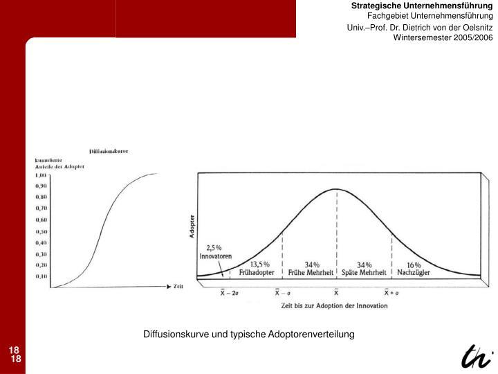 Diffusionskurve und typische Adoptorenverteilung