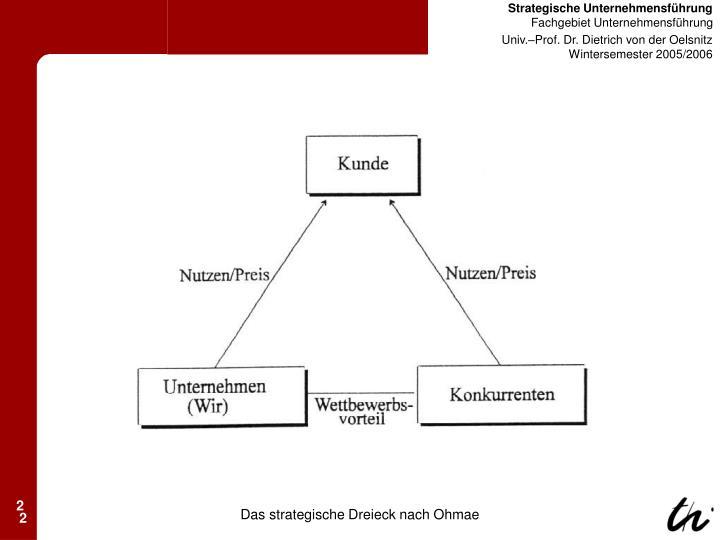 Das strategische Dreieck nach Ohmae