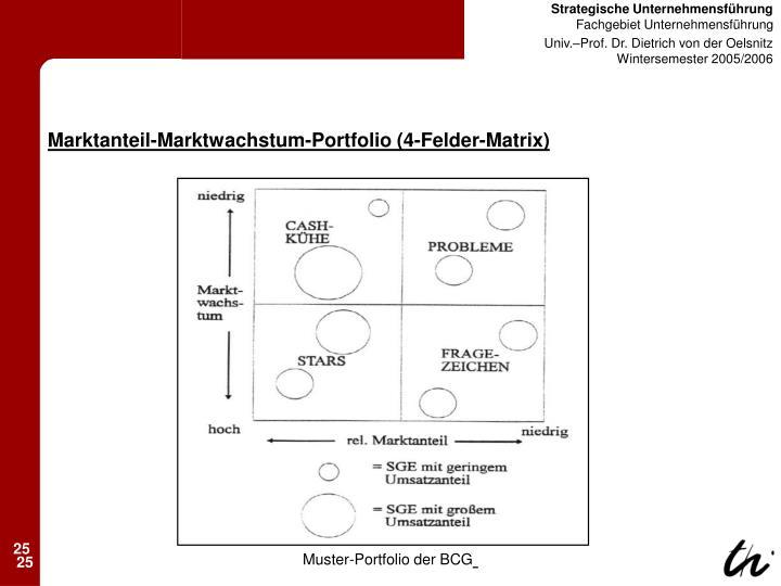 Marktanteil-Marktwachstum-Portfolio (