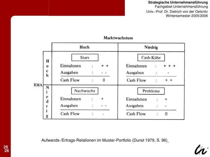 Aufwands-/Ertrags-Relationen im Muster-Portfolio (Dunst 1979, S. 96)