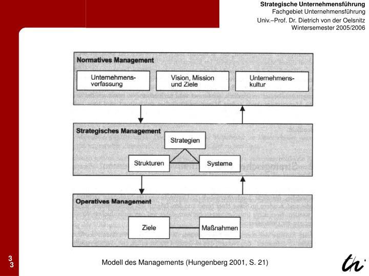 Modell des Managements (Hungenberg 2001, S. 21)