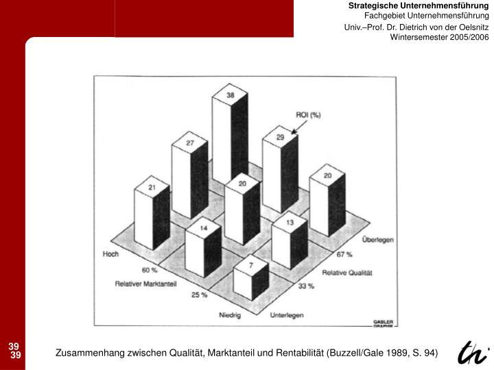 Zusammenhang zwischen Qualität, Marktanteil und Rentabilität (Buzzell/Gale 1989, S. 94)