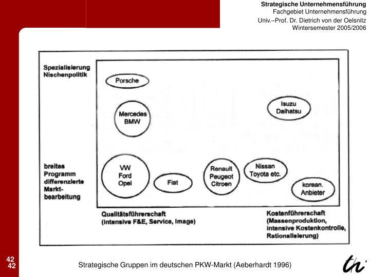 Strategische Gruppen im deutschen PKW-Markt (Aeberhardt 1996)