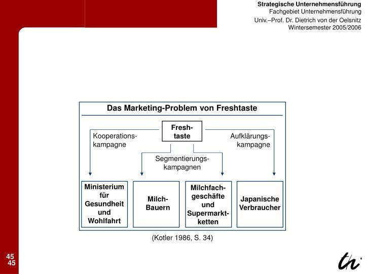 Das Marketing-Problem von Freshtaste