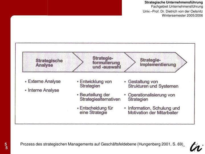 Prozess des strategischen Managements auf Geschäftsfeldebene (Hungenberg 2001, S. 69)