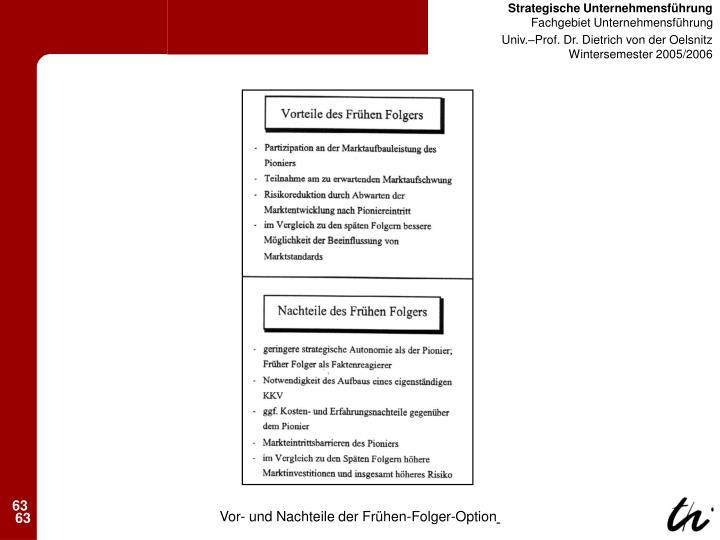 Vor- und Nachteile der Frühen-Folger-Option