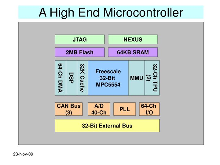 A High End Microcontroller