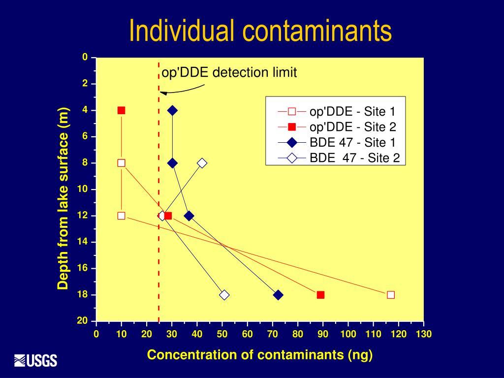 Individual contaminants