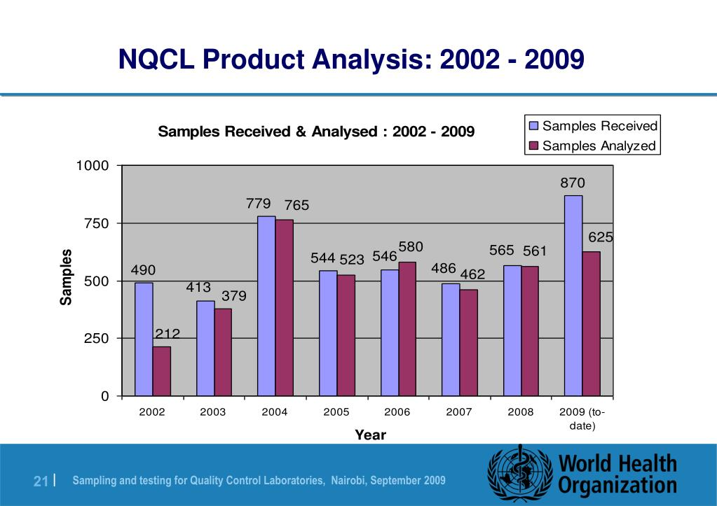 NQCL Product Analysis: 2002 - 2009