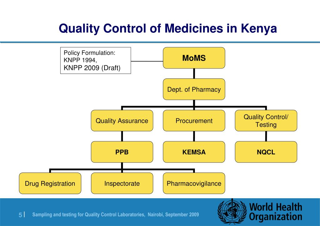 Quality Control of Medicines in Kenya