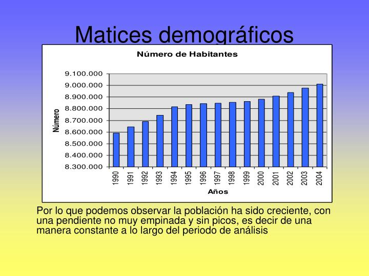 Matices demográficos