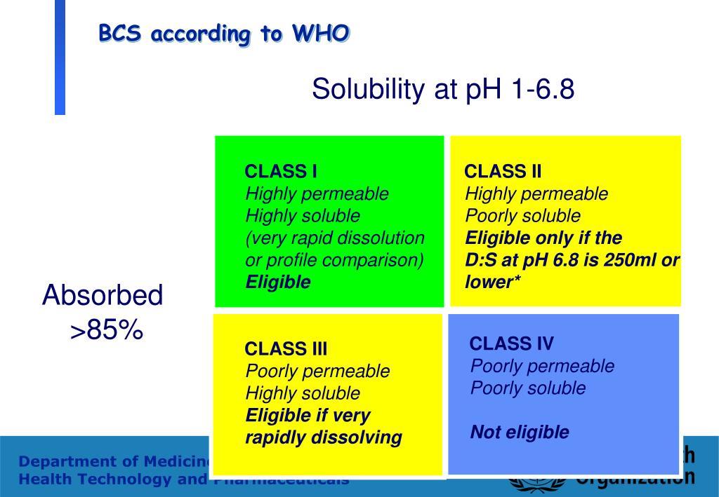 BCS according to WHO