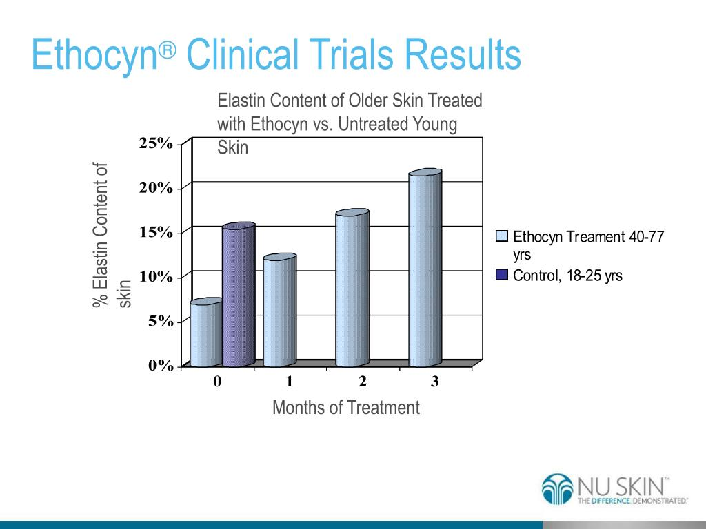Elastin Content of Older Skin Treated with Ethocyn vs. Untreated Young Skin