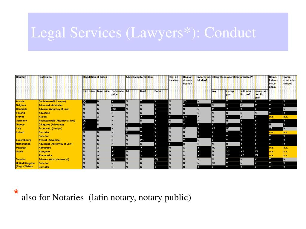 Legal Services (Lawyers*): Conduct
