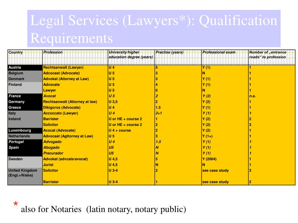 Legal Services (Lawyers*): Qualification Requirements