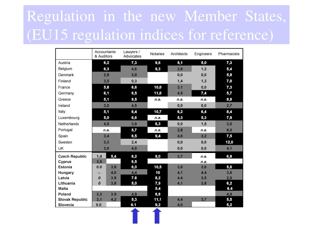 Regulation  in  the  new  Member  States, (EU15 regulation indices for reference)