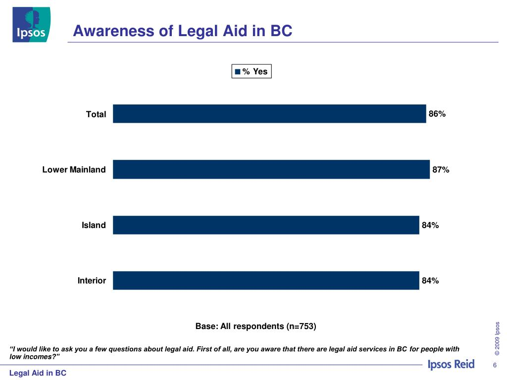 Awareness of Legal Aid in BC
