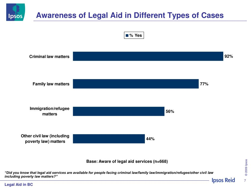 Awareness of Legal Aid in Different Types of Cases