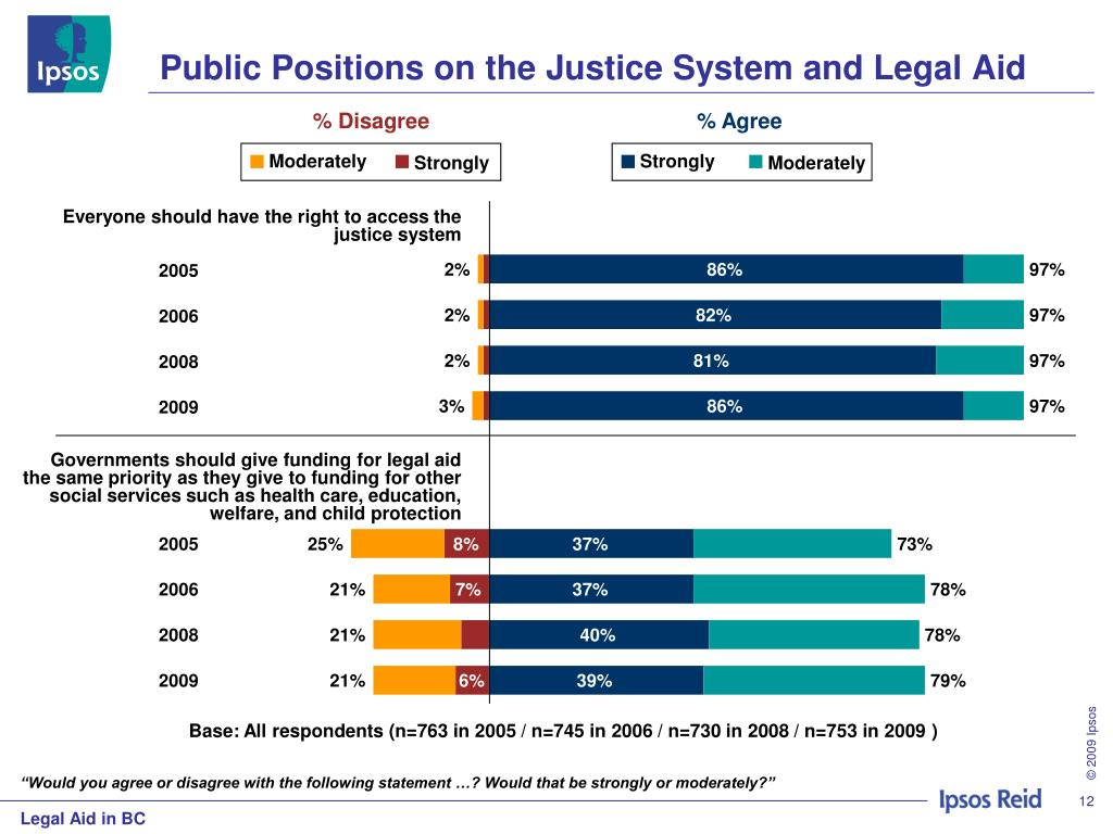 Public Positions on the Justice System and Legal Aid