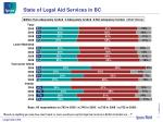 state of legal aid services in bc