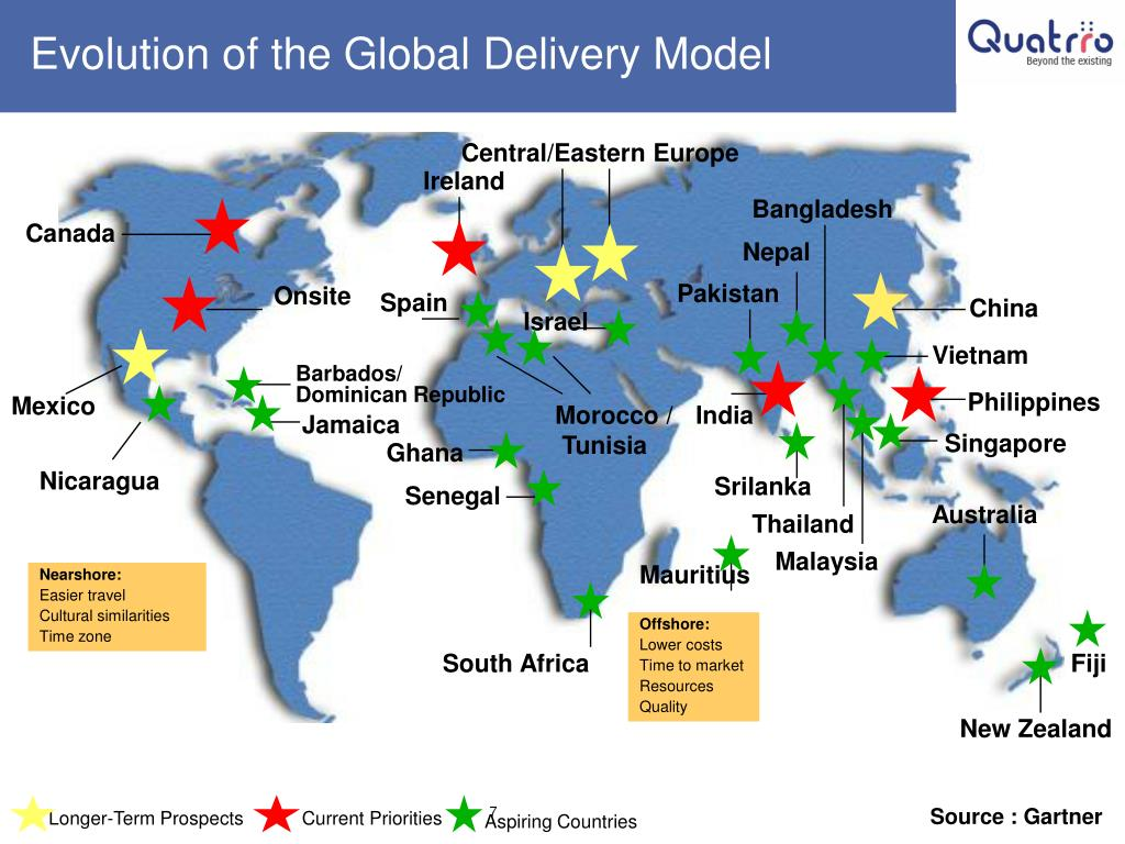Evolution of the Global Delivery Model